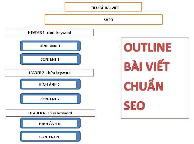toi-uu-bai-viet-chuan-seo